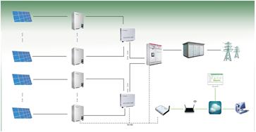 古瑞瓦特技术专题系列(三)――组串式逆变器多机并联谐振问题分析(1)