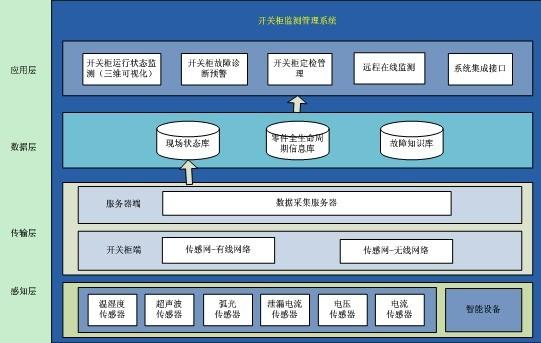 高压开关柜智能监测管理系统简介(1)