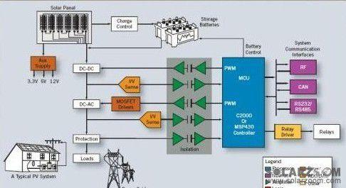 有效利用微型逆变器来优化太阳能系统的设计(1)
