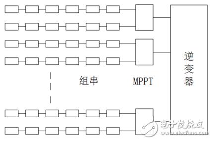 光伏逆变器MPPT的实际路线选择方案与应用