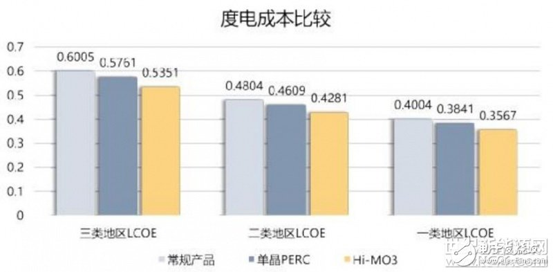 隆基乐叶携其第三代产品双面半片PERC组件Hi-MO3亮相
