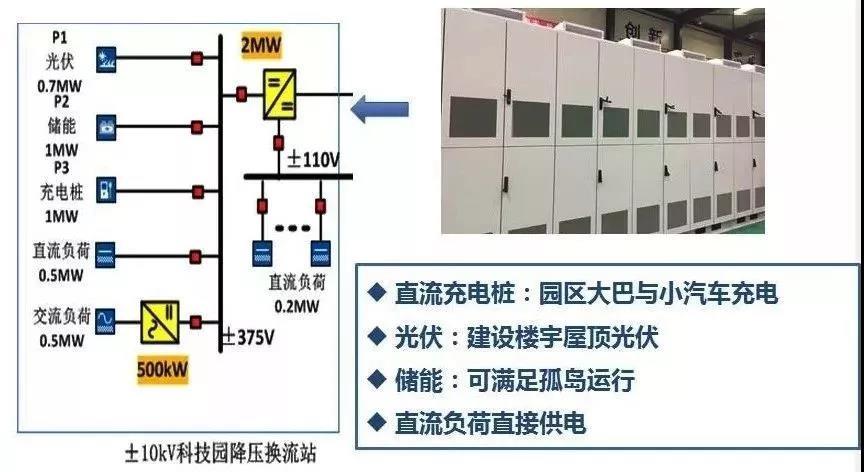 """7项""""世界之最"""",科华恒盛助力世界规模最大智慧能源示范项目成功投运"""