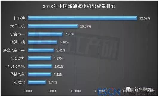 2018年中国新能源汽车电机企业出货量TOP10