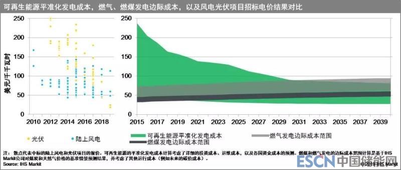 到2050年,电站规模的光伏发电、陆上风电和海上风电价格将分别下降55%、34%和51%