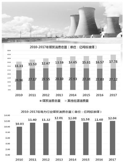 """《""""十三五""""电力煤控中期评估与后期展望》预测:2020年电煤消耗量达峰"""