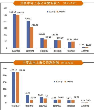 """主要水电上市公司2018年报分析:营收利润双升西南""""弃水""""好转"""