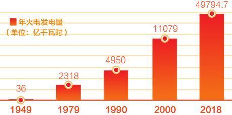 1~4月份火电发电量同比增长1.4%