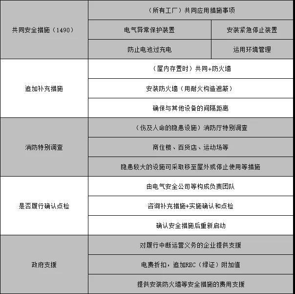 韩国储能系统安全强化对策