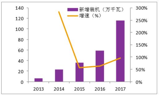 中国海上风电行业现状及投资情况分析:处于高速发展期,等待装机量释放[图]