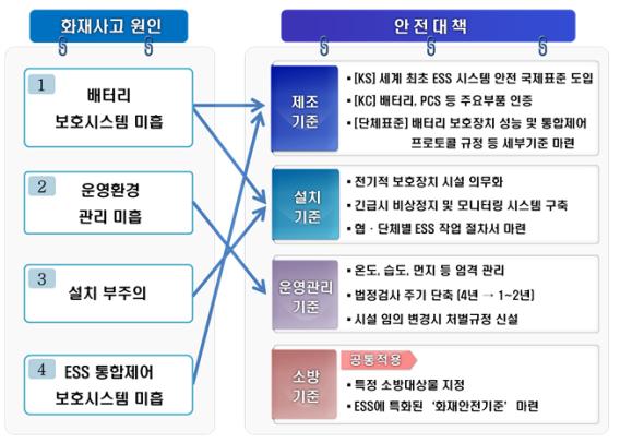 韩国公布ESS火灾事故调查结果以及安全强化方案