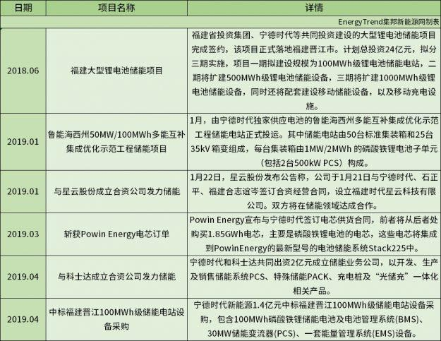 锂电企业的储能布局现状及规划