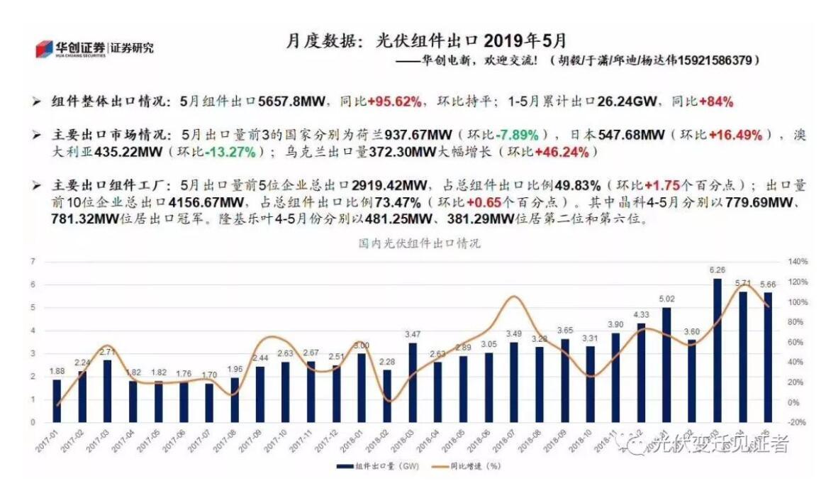 淡季不淡1-5月我国光伏组件累计出口26.24GW