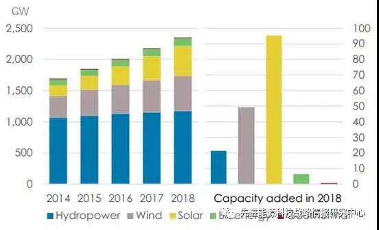 2018年全球可再生能源累计装机突破2300GW