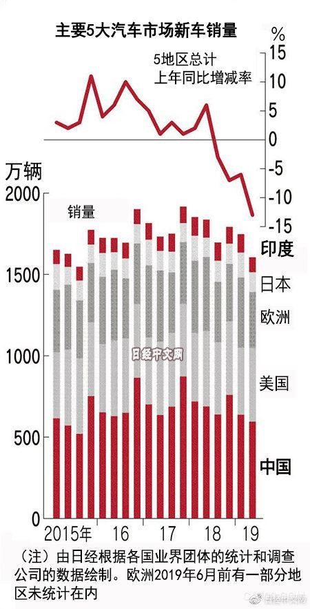 全球新车销售大幅下滑中印衰退明显