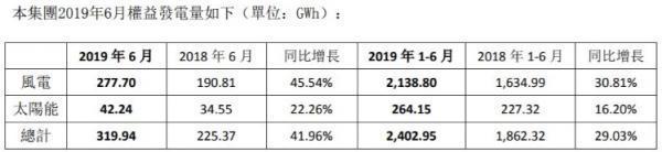 2019年上半年协合新能源风电发电量同比增长30.81%