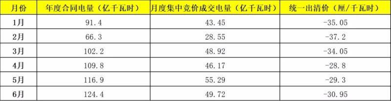 九省区电力市场交易情况归纳