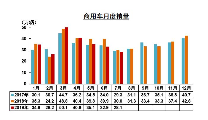 7月重卡增长1.5%客车增长14%新能源商用车亮点凸显