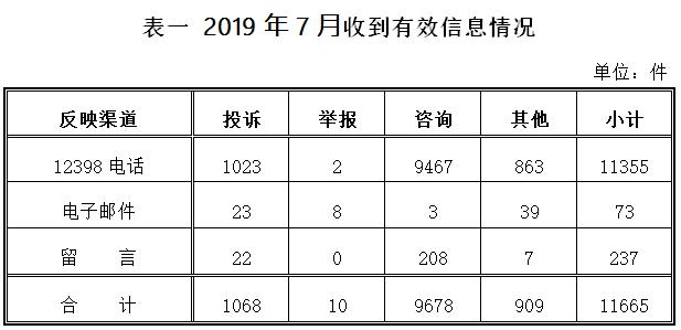 2019年7月12398能源监管热线投诉举报处理情况