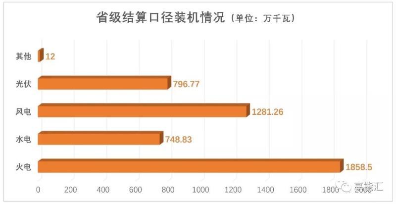 甘肃公布7月电力交易情况市场仍旧供大于求