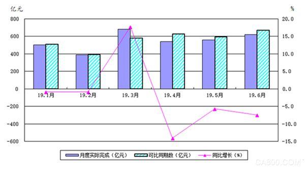 上半年国内机床工具行业累计营收同比降低2.3%