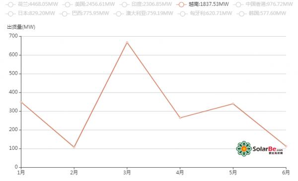 2019上半年中国光伏逆变器在越南市场出口情况分析