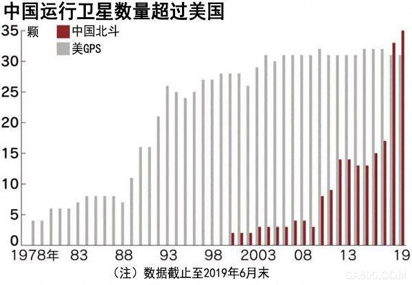 2018年中国开发的在轨运行卫星数量超美国