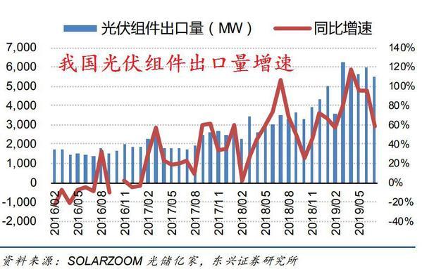 光伏行业下半年或爆发式增长