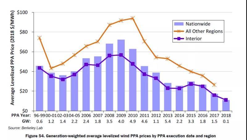 美國風電繼續躍進,平均上網價格低于2美分/千瓦時