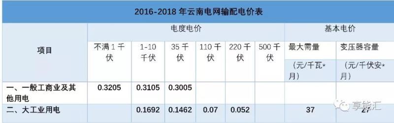 云南增量配电新规:新项目执行2年过渡期配电价格