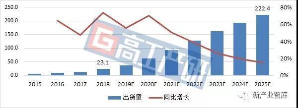 2025年全球软包电池出货量达222GWh
