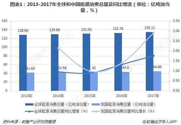 中国已成能源最大消费国治理污染生物质能等新能源势在必行