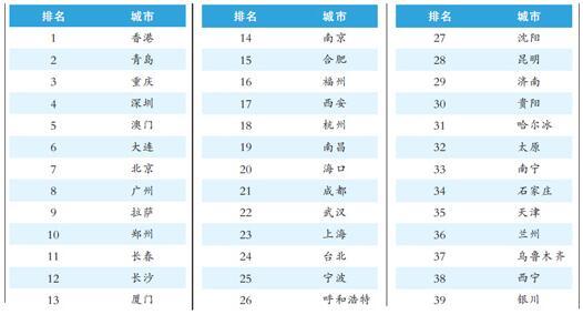 2018中国主要城市能效榜