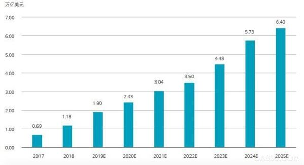 德勤:2025年全球人工智能市场规模将超6万亿美元