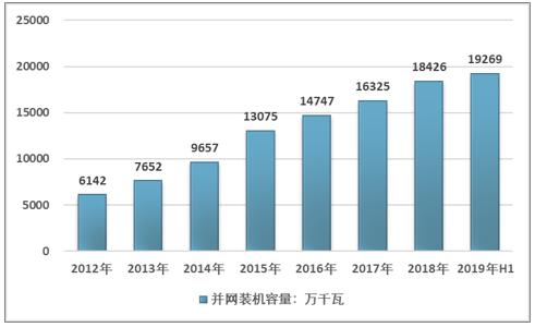 2019年上半年全国风电并网情况,华北、华东、华东三地成为发展风电主要区域[图]