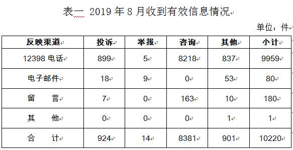 12398能源监管热线8月收到有效信息10220件
