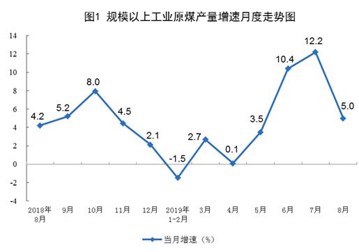 权威数据|国家统计局:风电增速由负转正,8月份发电量增长13.7%