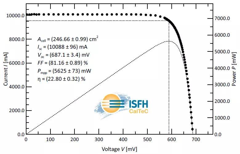 22.80%!世界多晶电池新纪录诞生!阿特斯研发团队引领世界太阳能电池技术新变革!