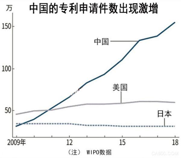 2018年中国申请专利154万件连续8年排在首位