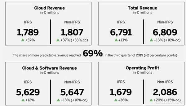 商业软件,SAP,云业务