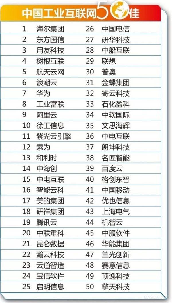 2019中国工业互联网50佳出炉海尔COSMOPlat继续蝉联榜单榜首