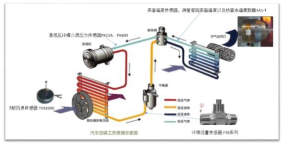 汽车,空调,Omega,工业测量,传感器