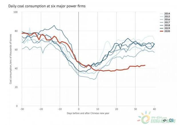 疫情对中国能源消费和碳排放影响几何?国外机构这样看