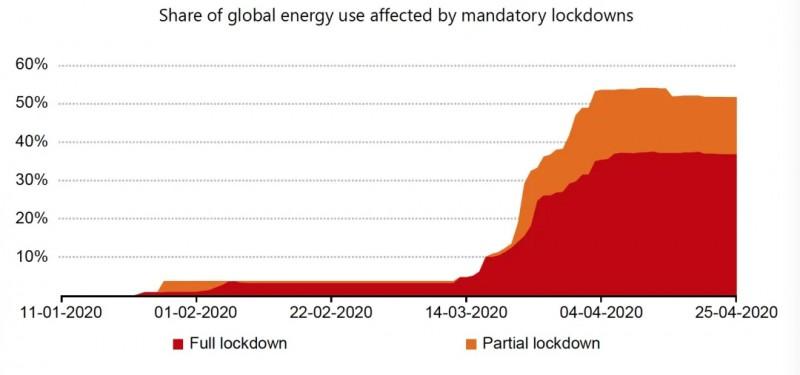 IEA报告:2020全球能源需求大降可再生能源需求反增1%