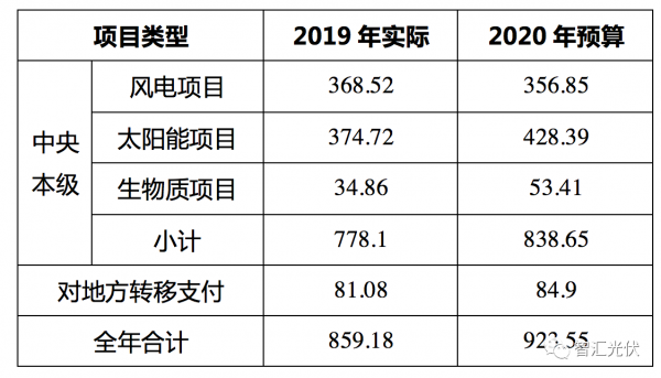 2020年安排923.55亿元补贴,光伏约占51%!