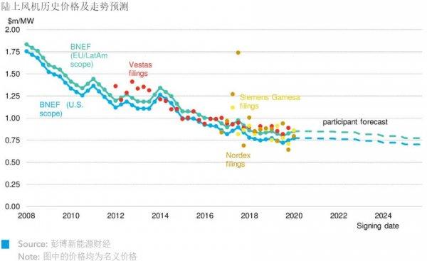 2020年上半年風機價格指數