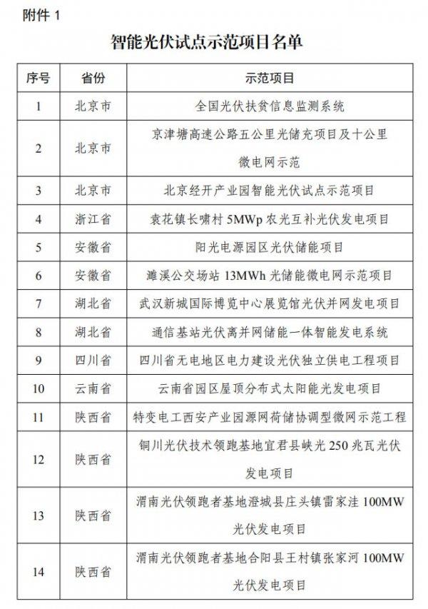 工信部公示智能光伏試點示范項目和示范企業名單