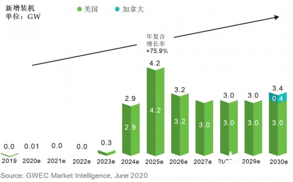 2030年海上风电市场展望之亚洲篇和美洲篇